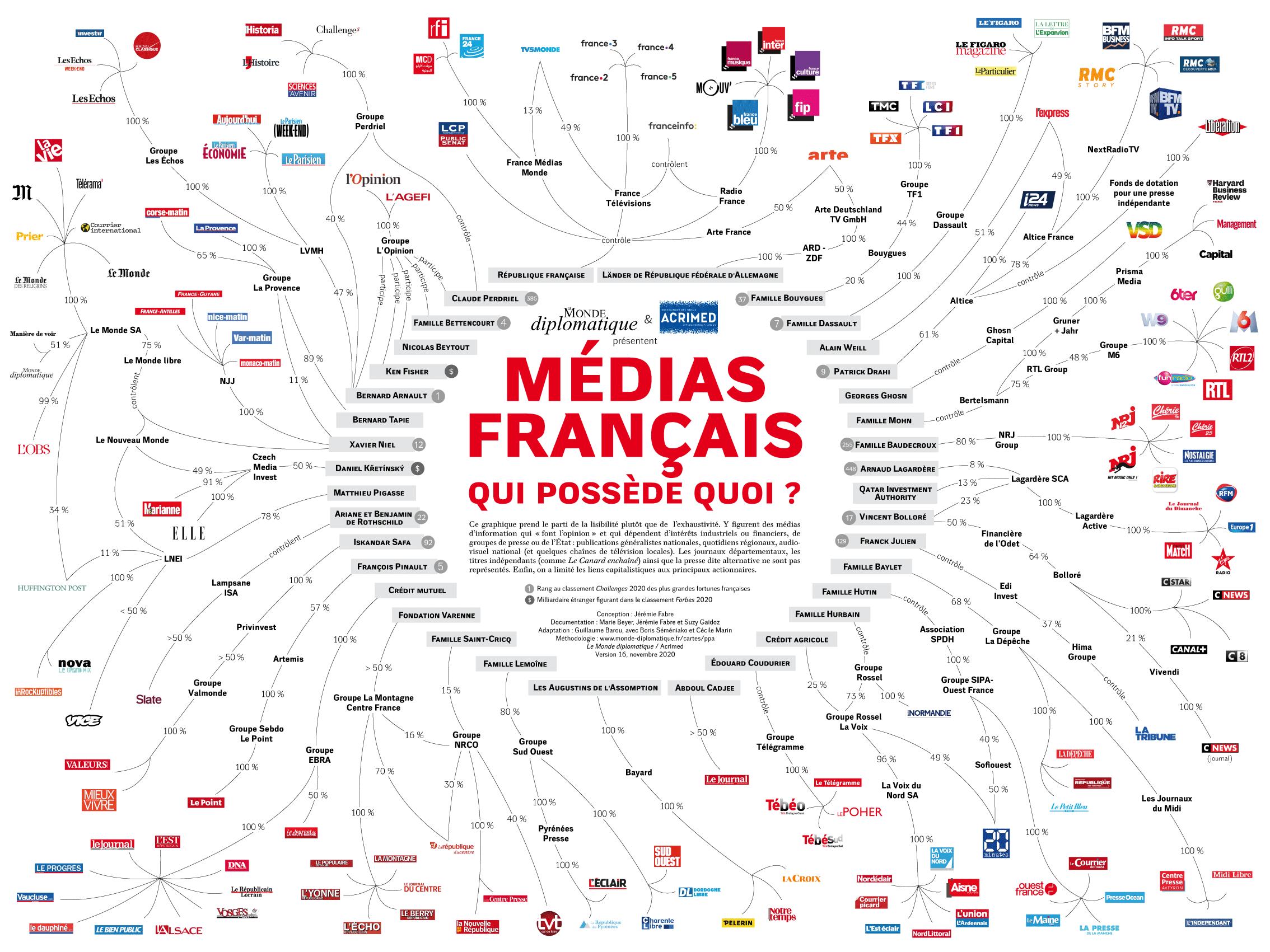 Media français